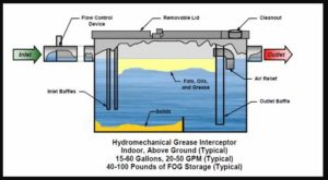 Why Every Restaurant Needs a Grease Trap