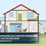 zoned-heating-lets-you-control-the-temperature-of-every-room-of-your-house